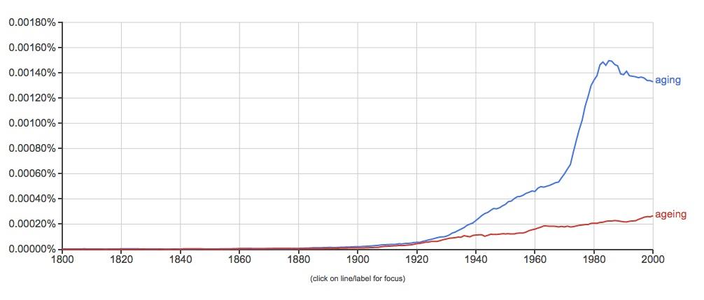 aging vs ageing american