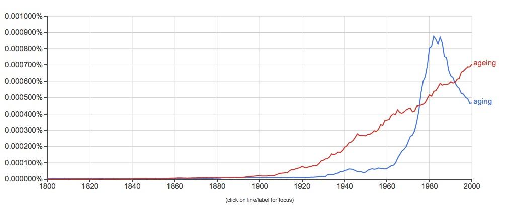 aging vs ageing british